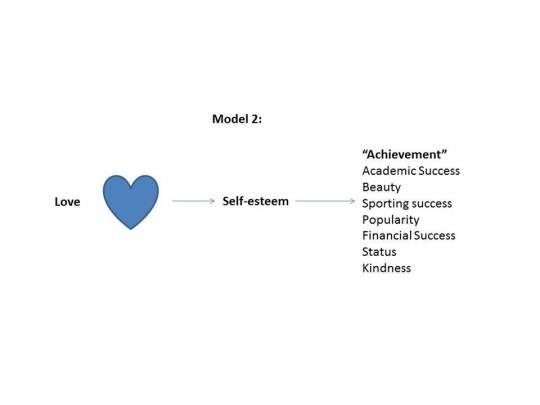 Love Model 2